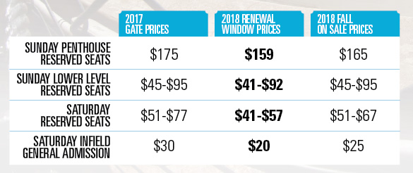 Renewal Pricing Tiers